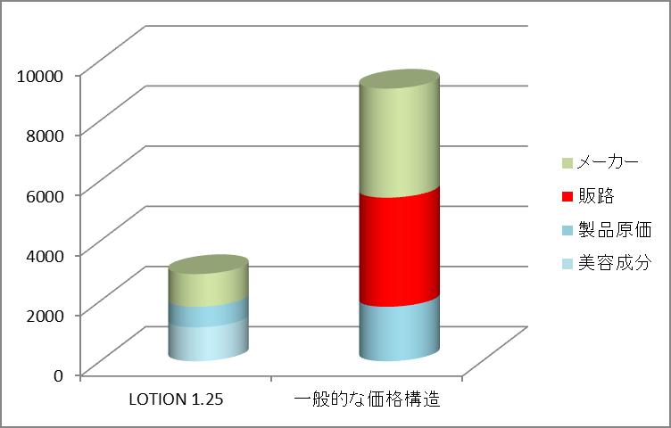 LABORATORY No.7 LOTION1.25のコストパフォーマンス
